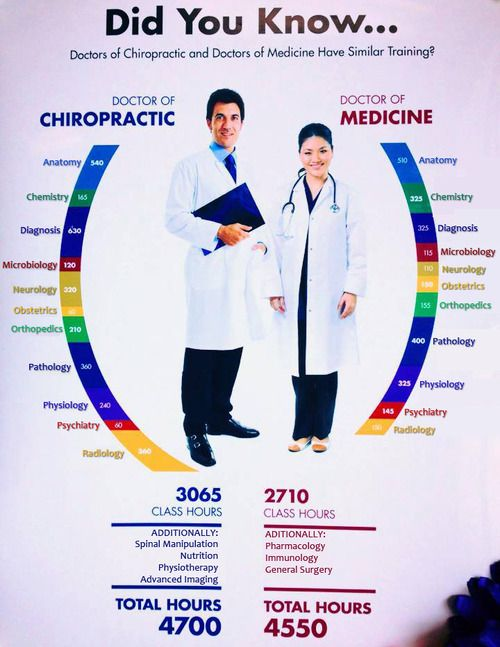 10 Things You Didn't Know About Chiropractic Care